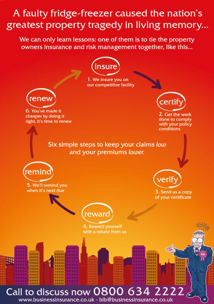 Property Insurance the business insurance bureau